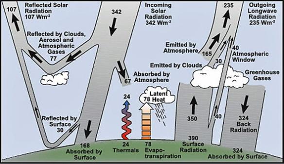 IPCC faq-1-1-figure-1